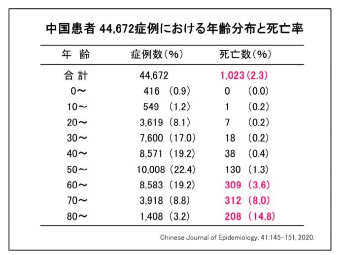 コロナウィルス死亡年齢分布